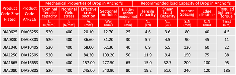 drop in anchors technical specifications table